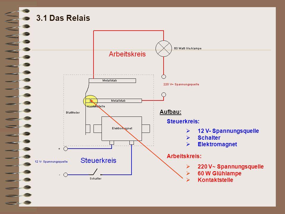 3.1 Das Relais Steuerkreis: Arbeitskreis: 12 V- Spannungsquelle Schalter Elektromagnet  220 V~ Spannungsquelle 60 W Glühlampe Kontaktstelle 