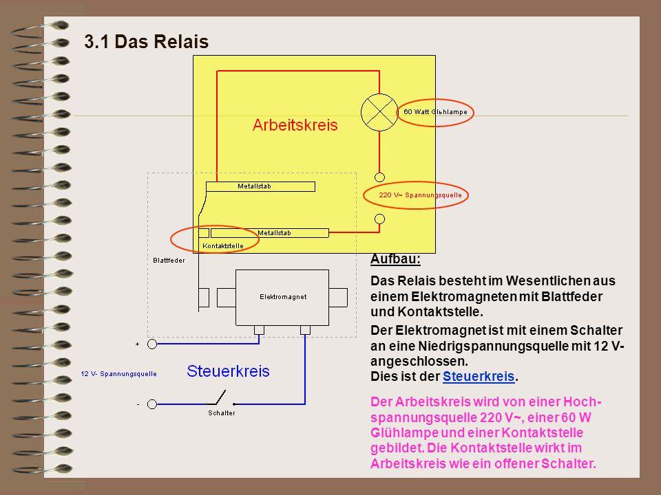 3.1 Das Relais Aufbau: Das Relais besteht im Wesentlichen aus einem Elektromagneten mit Blattfeder und Kontaktstelle. Der Elektromagnet ist mit einem