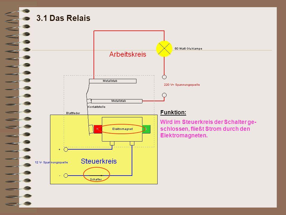 3.1 Das Relais Funktion: Wird im Steuerkreis der Schalter ge- schlossen, fließt Strom durch den Elektromagneten.