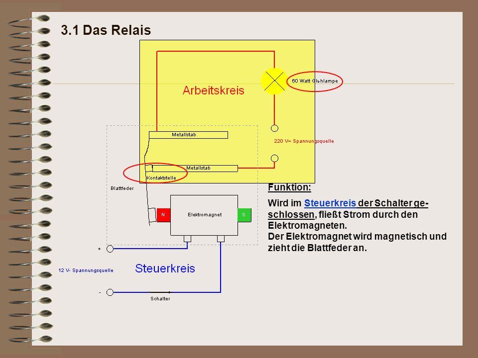 3.1 Das Relais Funktion: Wird im Steuerkreis der Schalter ge- schlossen, fließt Strom durch den Elektromagneten. Der Elektromagnet wird magnetisch und