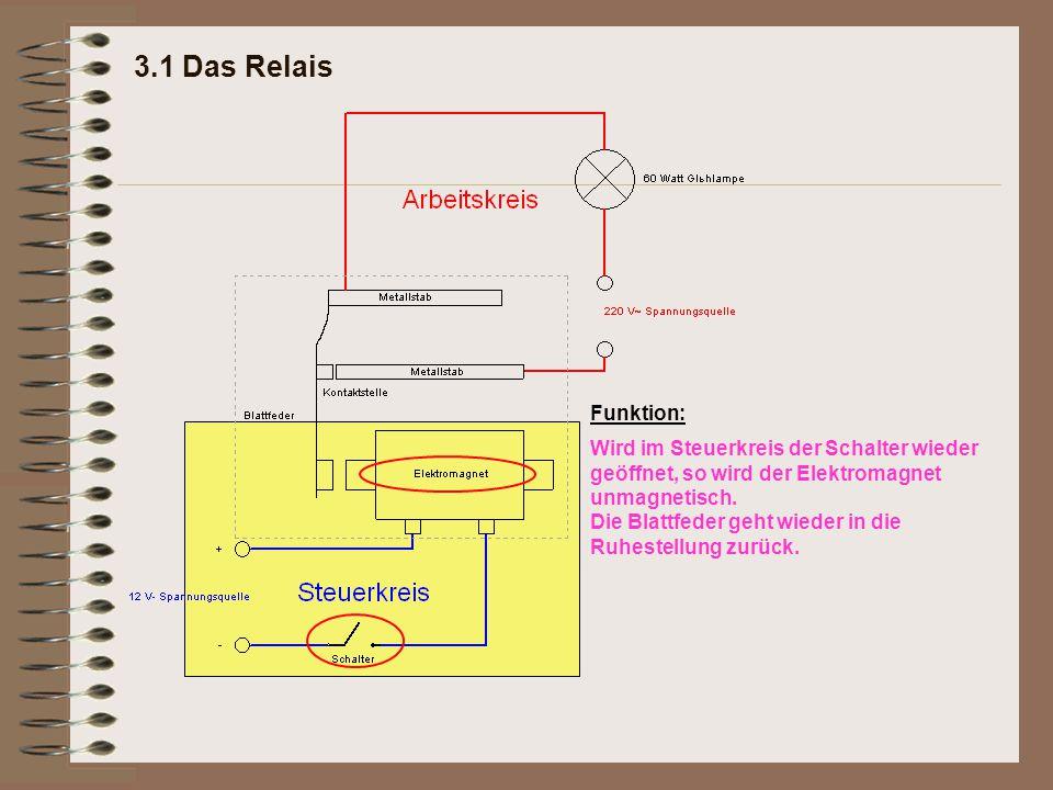 3.1 Das Relais Funktion: Wird im Steuerkreis der Schalter wieder geöffnet, so wird der Elektromagnet unmagnetisch. Die Blattfeder geht wieder in die R