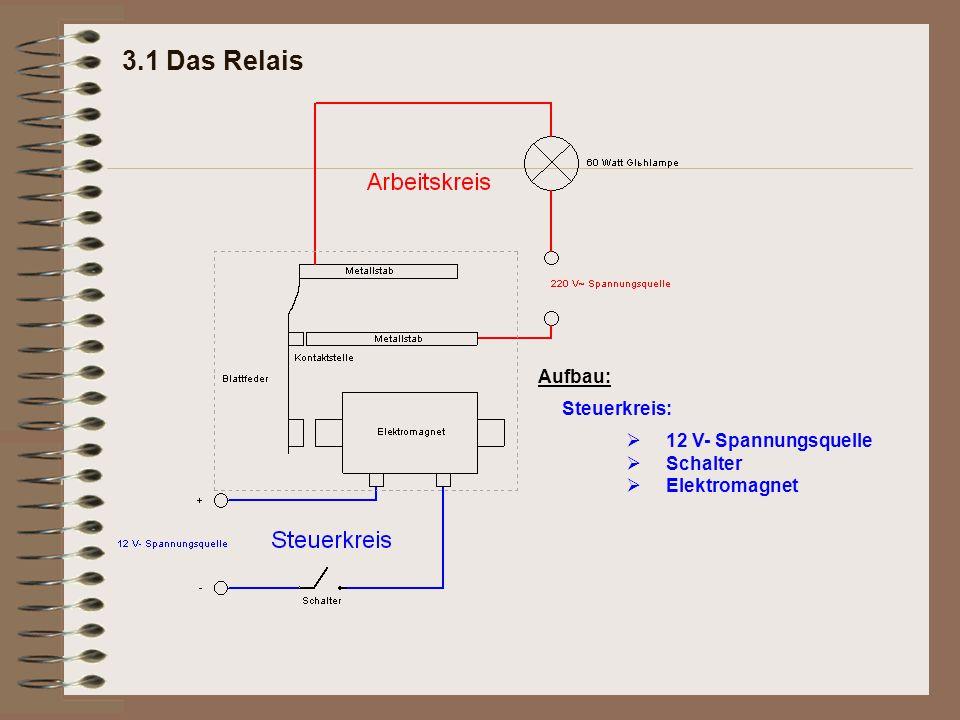 3.1 Das Relais Steuerkreis: 12 V- Spannungsquelle Schalter Elektromagnet  Aufbau: