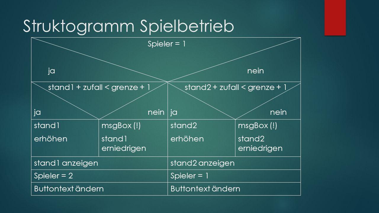 Struktogramm Spielbetrieb Spieler = 1 janein stand1 + zufall < grenze + 1 janein stand2 + zufall < grenze + 1 janein stand1 erhöhen msgBox (!) stand1