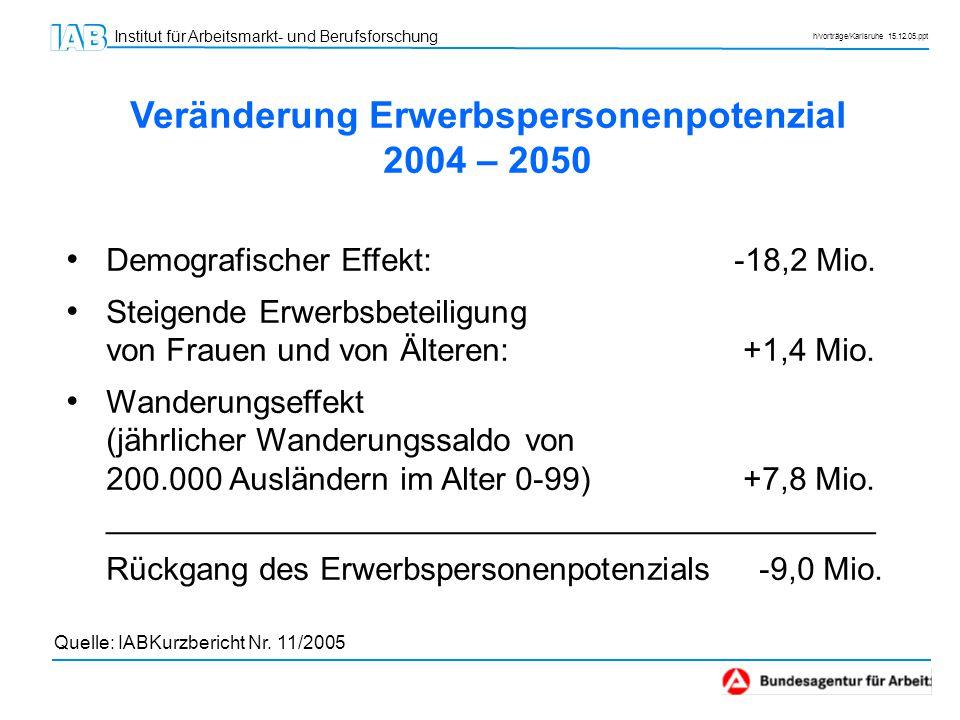 Institut für Arbeitsmarkt- und Berufsforschung h/vorträge/Karlsruhe 15.12.05.ppt Veränderung Erwerbspersonenpotenzial 2004 – 2050 Demografischer Effek