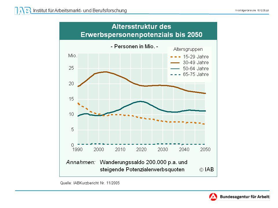 Institut für Arbeitsmarkt- und Berufsforschung h/vorträge/Karlsruhe 15.12.05.ppt Quelle: IABKurzbericht Nr. 11/2005
