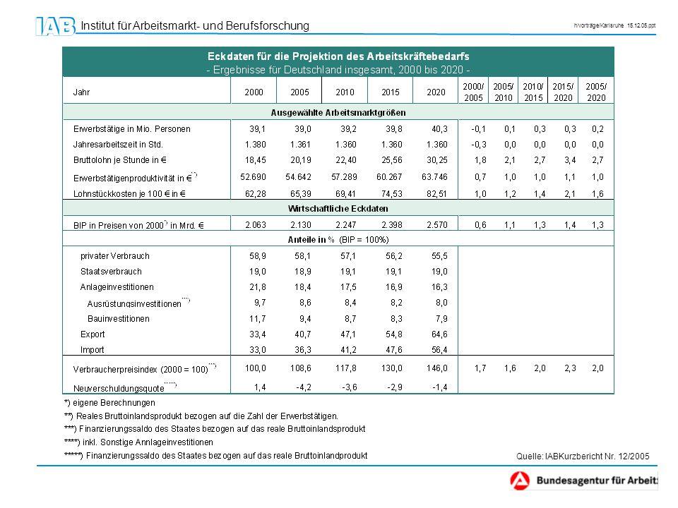 Institut für Arbeitsmarkt- und Berufsforschung h/vorträge/Karlsruhe 15.12.05.ppt Quelle: IABKurzbericht Nr. 12/2005