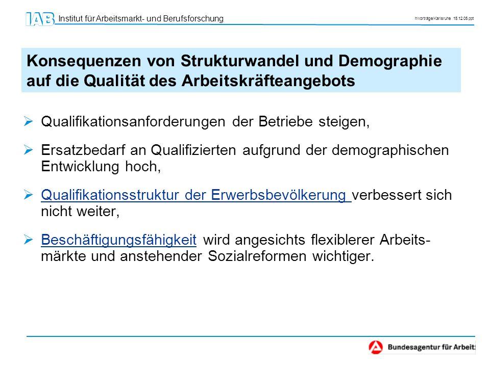 Institut für Arbeitsmarkt- und Berufsforschung h/vorträge/Karlsruhe 15.12.05.ppt  Qualifikationsanforderungen der Betriebe steigen,  Ersatzbedarf an