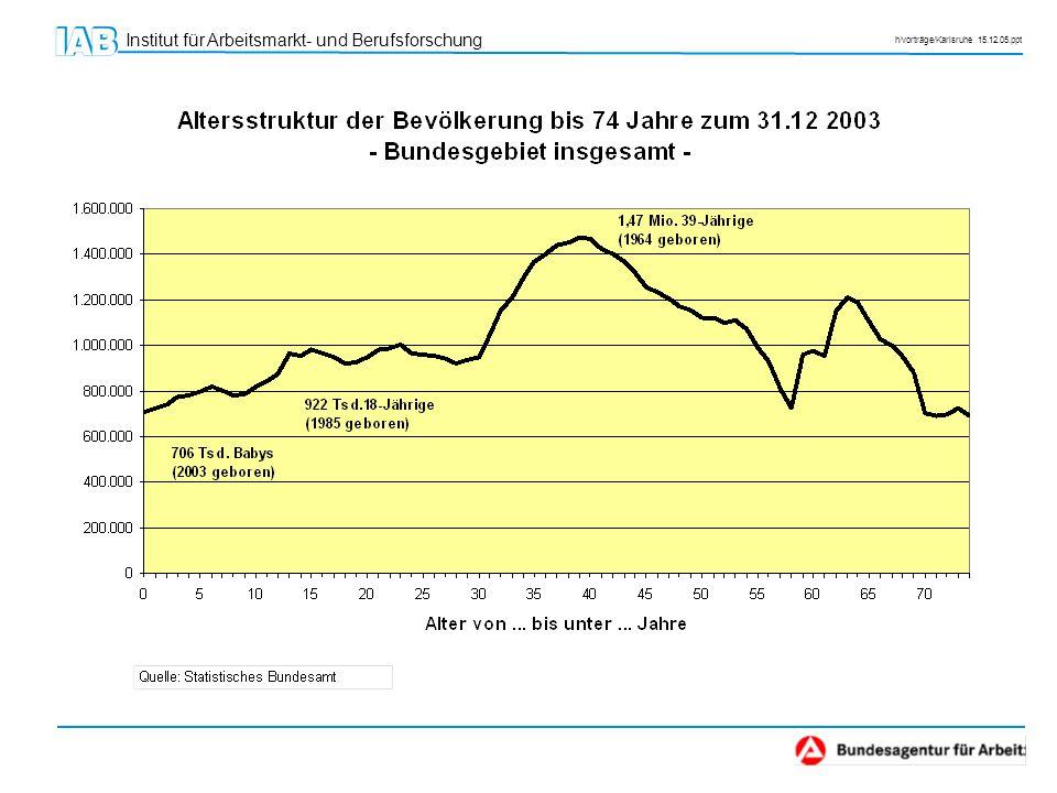 Institut für Arbeitsmarkt- und Berufsforschung h/vorträge/Karlsruhe 15.12.05.ppt Quelle: Fuchs/Söhnlein (IAB-Forschungsbericht Nr.