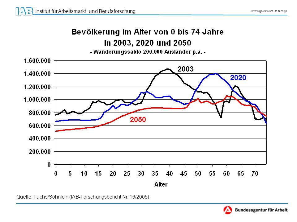 Institut für Arbeitsmarkt- und Berufsforschung h/vorträge/Karlsruhe 15.12.05.ppt 50 % mehr Geburten wären notwendig, damit die Bevölkerung langfristig auf konstantem Niveau verharrt