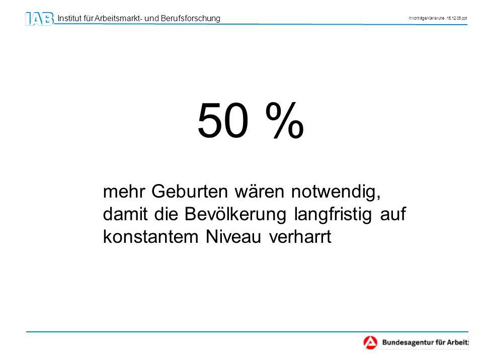 Institut für Arbeitsmarkt- und Berufsforschung h/vorträge/Karlsruhe 15.12.05.ppt 50 % mehr Geburten wären notwendig, damit die Bevölkerung langfristig