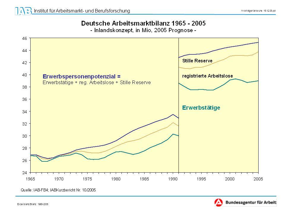 Institut für Arbeitsmarkt- und Berufsforschung h/vorträge/Karlsruhe 15.12.05.ppt Chancen für positive Entwicklung in der langen Frist; Verbesserung im Westen früher als im Osten Gesamtdeutsche Arbeitsmarktbilanz bis 2020