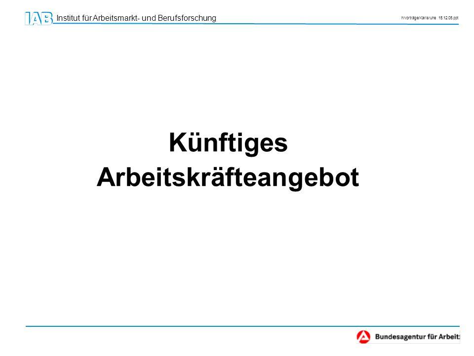 Institut für Arbeitsmarkt- und Berufsforschung h/vorträge/Karlsruhe 15.12.05.ppt  Zahl der verfügbaren Arbeitskräfte nimmt langfristig immer mehr ab; selbst hohe Zuwanderungen werden Trend nicht umkehren.