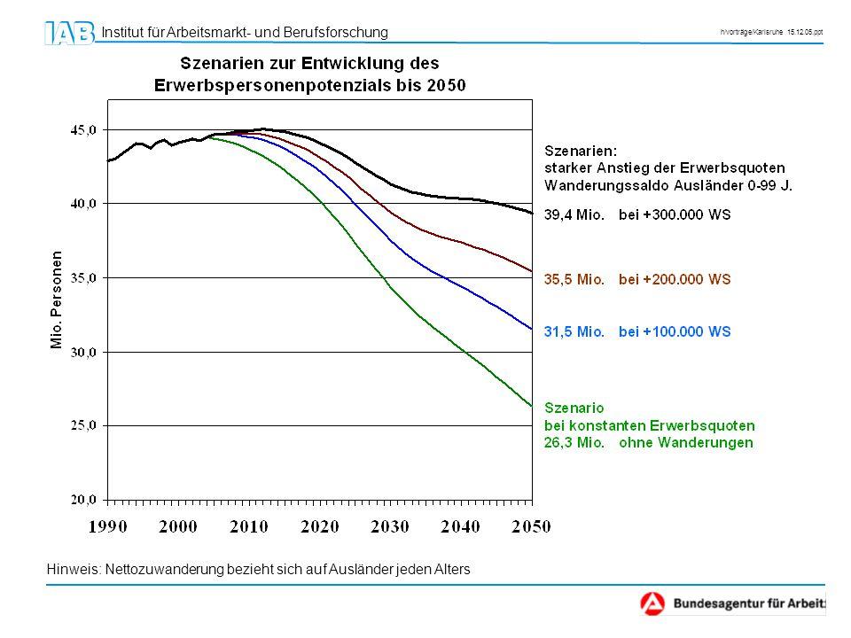Institut für Arbeitsmarkt- und Berufsforschung h/vorträge/Karlsruhe 15.12.05.ppt Veränderung Erwerbspersonenpotenzial 2004 – 2020 Demografischer Effekt: -4,3 Mio.