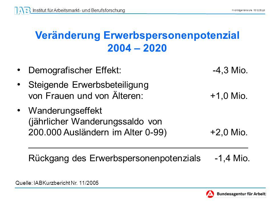 Institut für Arbeitsmarkt- und Berufsforschung h/vorträge/Karlsruhe 15.12.05.ppt Veränderung Erwerbspersonenpotenzial 2004 – 2050 Demografischer Effekt: -18,2 Mio.