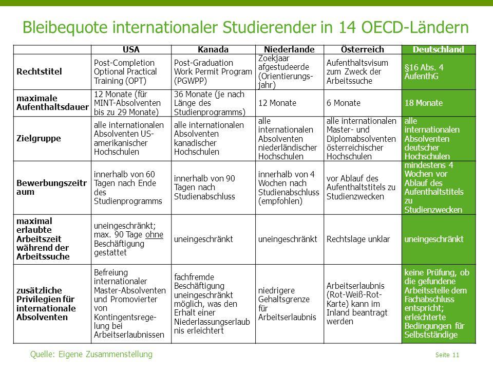 Seite 11 Bleibequote internationaler Studierender in 14 OECD-Ländern Quelle: Eigene Zusammenstellung USAKanadaNiederlandeÖsterreichDeutschland Rechtst