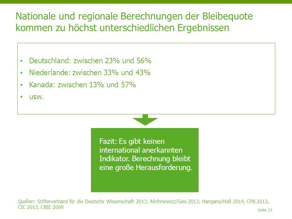 Nationale und regionale Berechnungen der Bleibequote kommen zu höchst unterschiedlichen Ergebnissen Seite 13 Deutschland: zwischen 23% und 56% Niederlande: zwischen 33% und 43% Kanada: zwischen 13% und 57% usw.