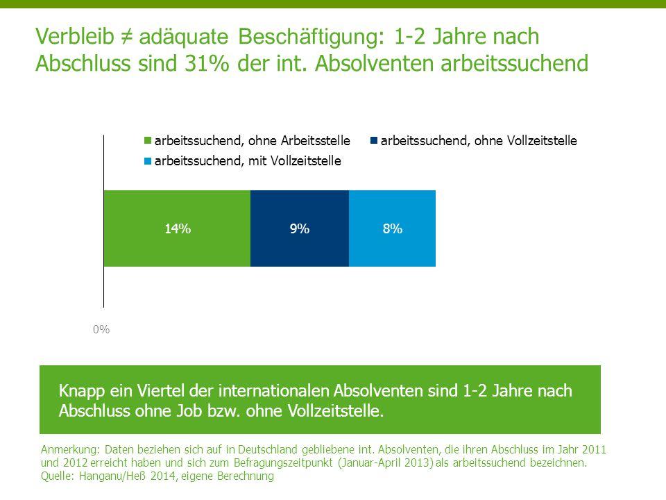 0% Verbleib ≠ adäquate Beschäftigung : 1-2 Jahre nach Abschluss sind 31% der int. Absolventen arbeitssuchend Anmerkung: Daten beziehen sich auf in Deu