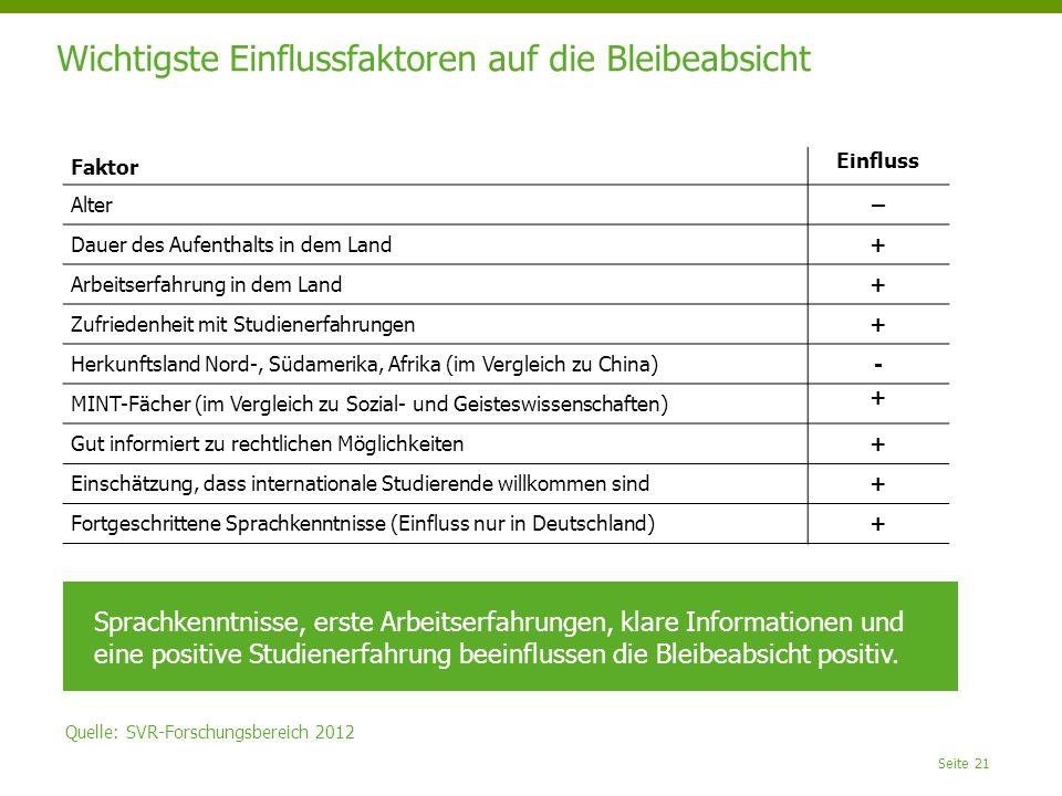 Seite 21 Wichtigste Einflussfaktoren auf die Bleibeabsicht Quelle: SVR-Forschungsbereich 2012 Sprachkenntnisse, erste Arbeitserfahrungen, klare Informationen und eine positive Studienerfahrung beeinflussen die Bleibeabsicht positiv.