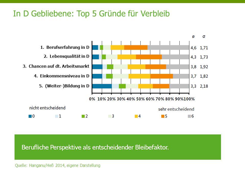 In D Gebliebene: Top 5 Gründe für Verbleib Quelle: Hanganu/Heß 2014, eigene Darstellung Berufliche Perspektive als entscheidender Bleibefaktor. 1.Beru