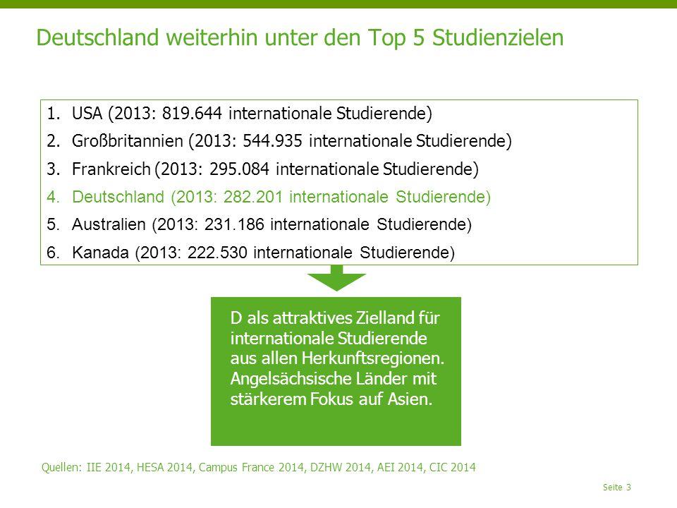 Deutschland weiterhin unter den Top 5 Studienzielen Seite 3 1.USA (2013: 819.644 internationale Studierende) 2.Großbritannien (2013: 544.935 internationale Studierende) 3.Frankreich (2013: 295.084 internationale Studierende) 4.Deutschland (2013: 282.201 internationale Studierende) 5.Australien (2013: 231.186 internationale Studierende) 6.Kanada (2013: 222.530 internationale Studierende) D als attraktives Zielland für internationale Studierende aus allen Herkunftsregionen.