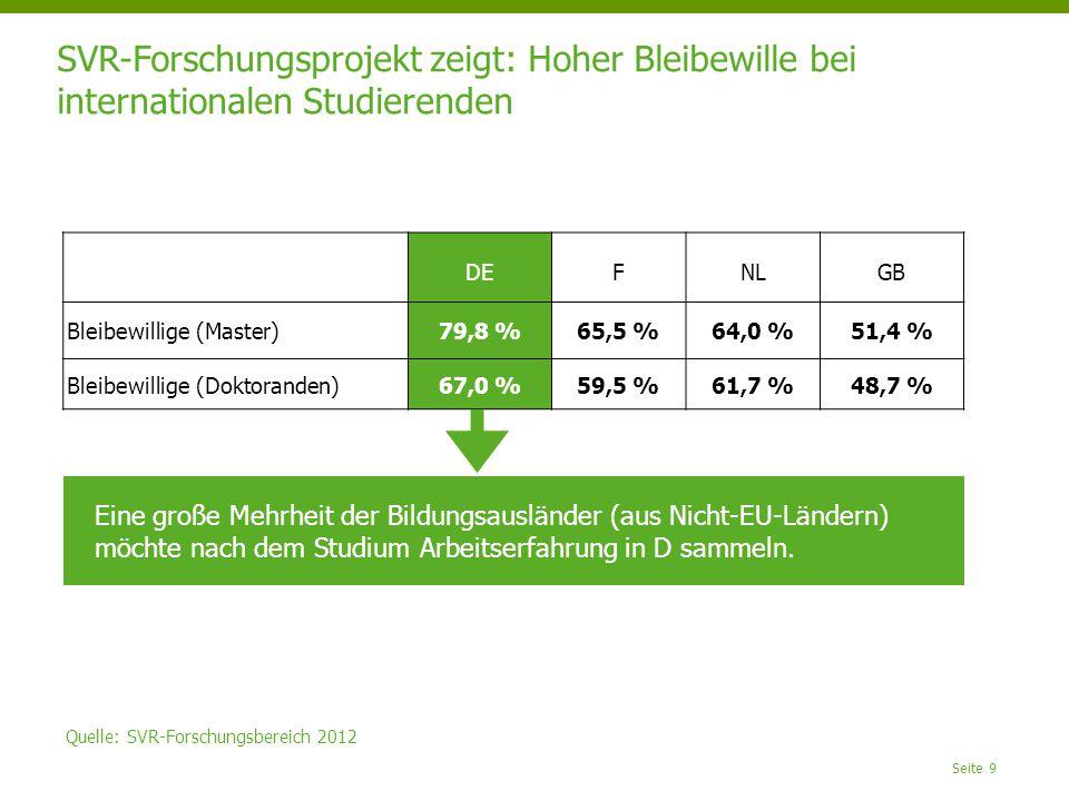 Seite 9 SVR-Forschungsprojekt zeigt: Hoher Bleibewille bei internationalen Studierenden Quelle: SVR-Forschungsbereich 2012 DEFNLGB Bleibewillige (Master)79,8 %65,5 %64,0 %51,4 % Bleibewillige (Doktoranden)67,0 %59,5 %61,7 %48,7 % Eine große Mehrheit der Bildungsausländer (aus Nicht-EU-Ländern) möchte nach dem Studium Arbeitserfahrung in D sammeln.