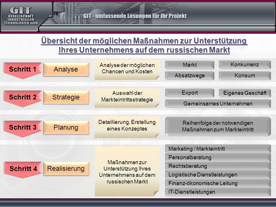 Auswahl der Markteintrittsstrategie Export Eigenes Geschäft Gemeinsames Unternehmen Markt Absatzwege Analyse der möglichen Chancen und Kosten Detailli