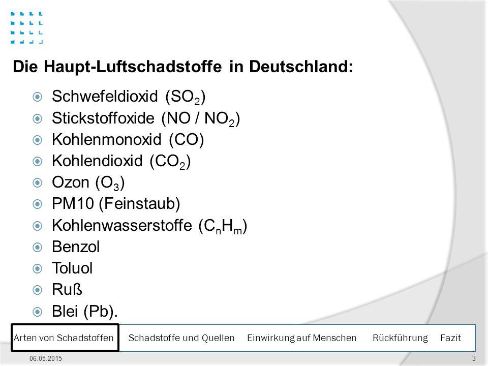 Arten von Schadstoffen Schadstoffe und Quellen Einwirkung auf Menschen Rückführung Fazit 06.05.20153 Die Haupt-Luftschadstoffe in Deutschland:  Schwe