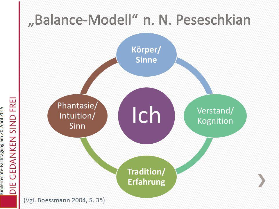 Ich Körper/ Sinne Verstand/ Kognition Tradition/ Erfahrung Phantasie/ Intuition/ Sinn (Vgl. Boessmann 2004, S. 35)