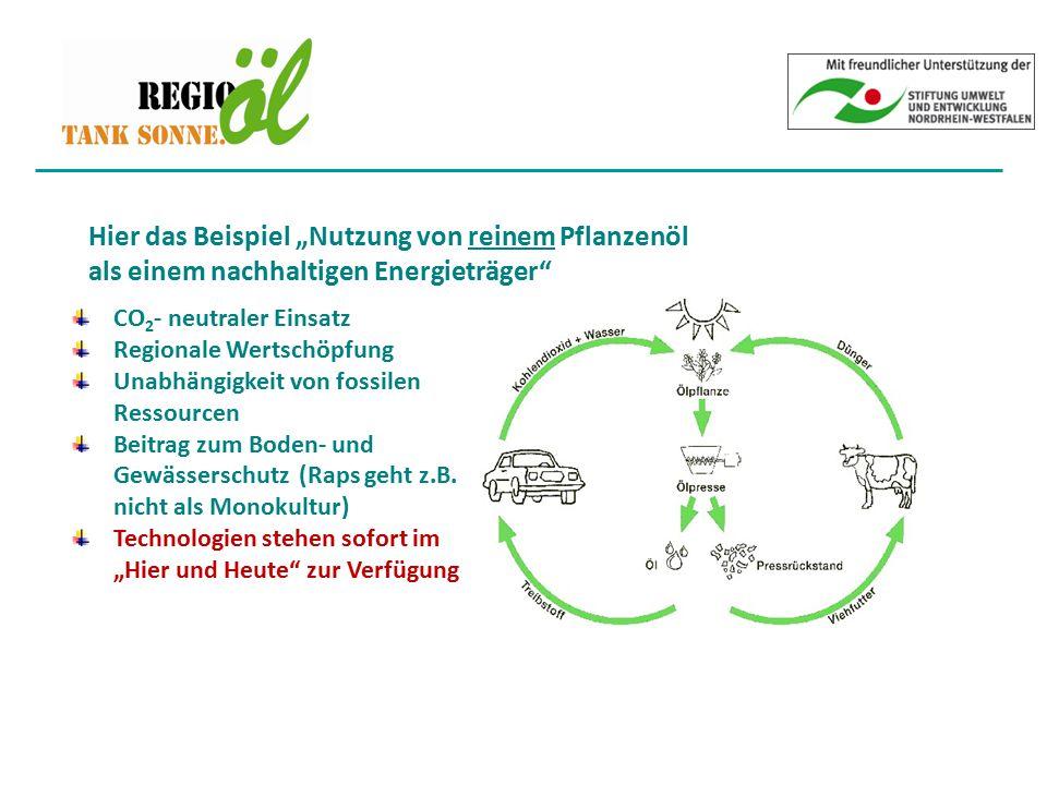 """Hier das Beispiel """"Nutzung von reinem Pflanzenöl als einem nachhaltigen Energieträger"""" CO 2 - neutraler Einsatz Regionale Wertschöpfung Unabhängigkeit"""