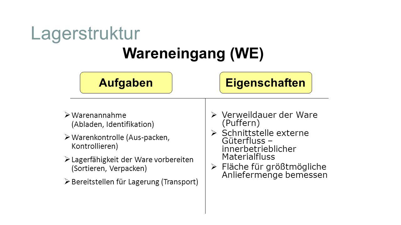 Lagerstruktur  Warenannahme (Abladen, Identifikation)  Warenkontrolle (Aus-packen, Kontrollieren)  Lagerfähigkeit der Ware vorbereiten (Sortieren,