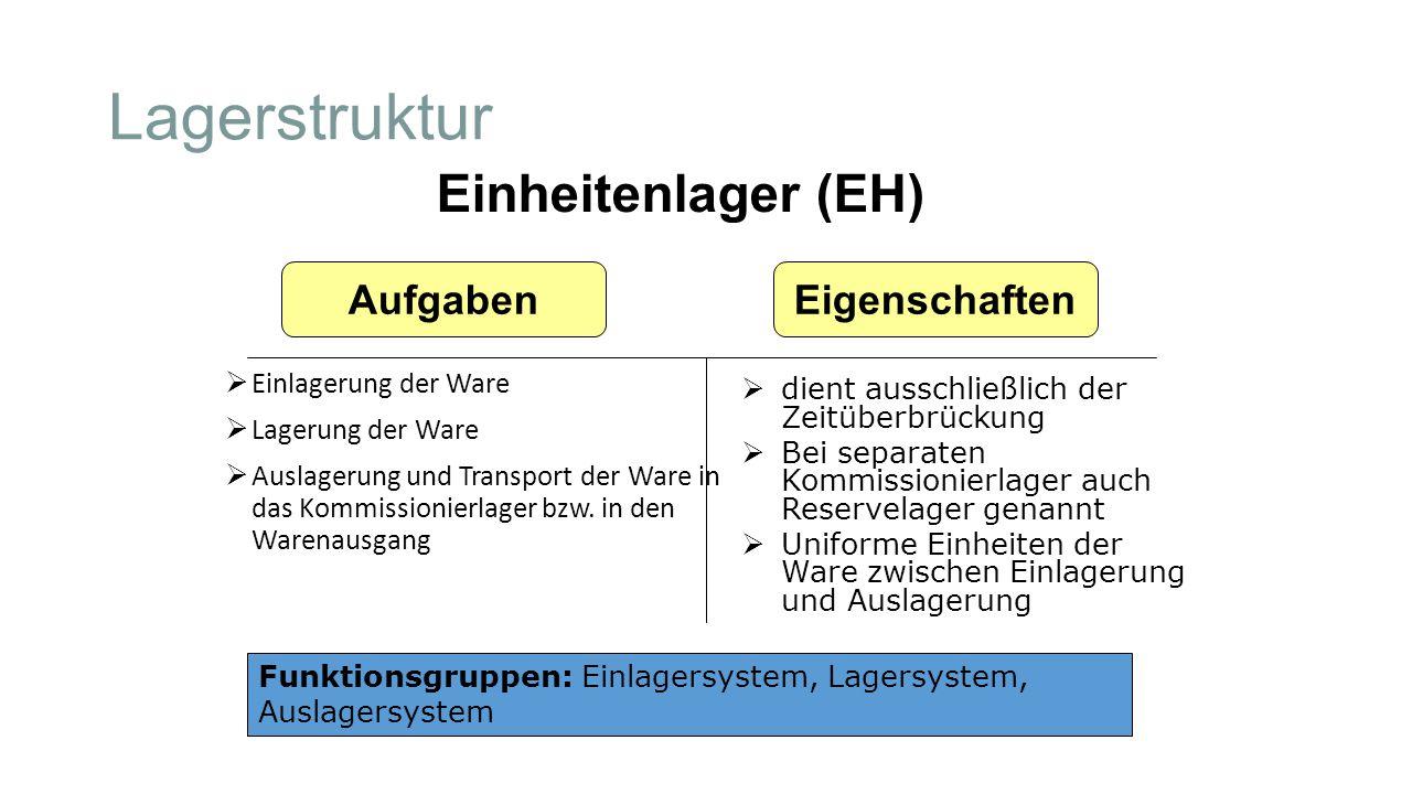 Lagerstruktur  Einlagerung der Ware  Lagerung der Ware  Auslagerung und Transport der Ware in das Kommissionierlager bzw. in den Warenausgang Einhe