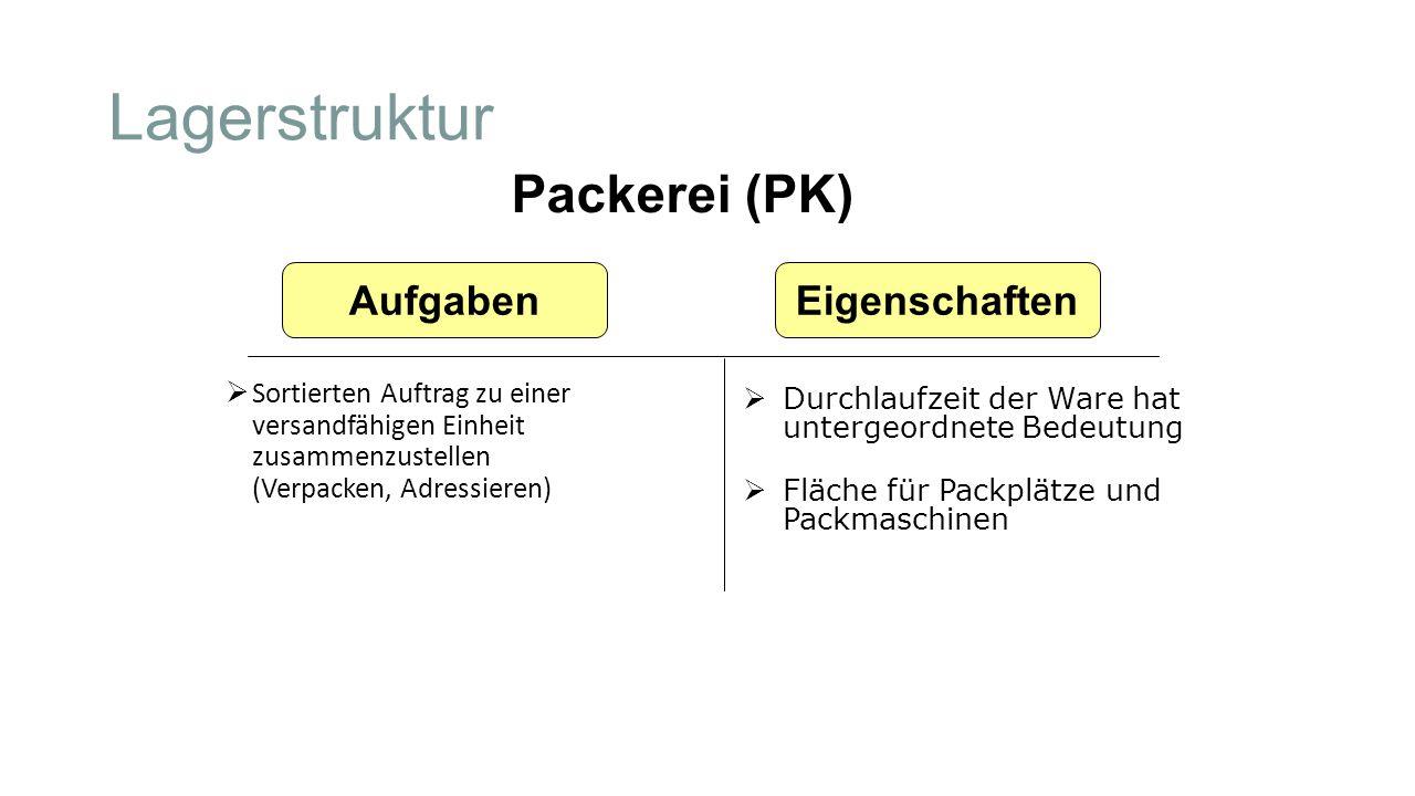 Lagerstruktur  Sortierten Auftrag zu einer versandfähigen Einheit zusammenzustellen (Verpacken, Adressieren) Packerei (PK)  Durchlaufzeit der Ware h