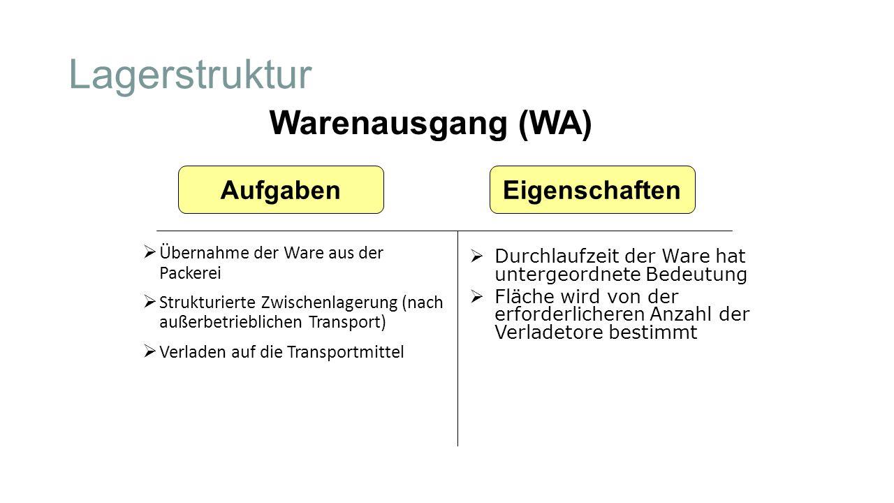 Lagerstruktur  Übernahme der Ware aus der Packerei  Strukturierte Zwischenlagerung (nach außerbetrieblichen Transport)  Verladen auf die Transportm