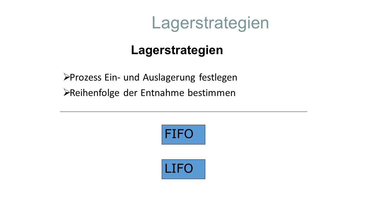 Lagerstrategien  Prozess Ein- und Auslagerung festlegen  Reihenfolge der Entnahme bestimmen Lagerstrategien FIFO LIFO