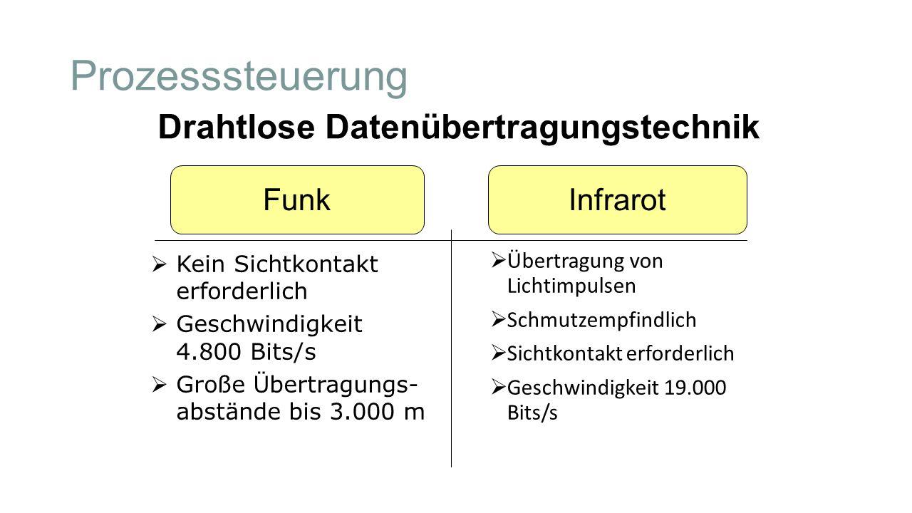 InfrarotFunk Drahtlose Datenübertragungstechnik Prozesssteuerung  Übertragung von Lichtimpulsen  Schmutzempfindlich  Sichtkontakt erforderlich  Ge