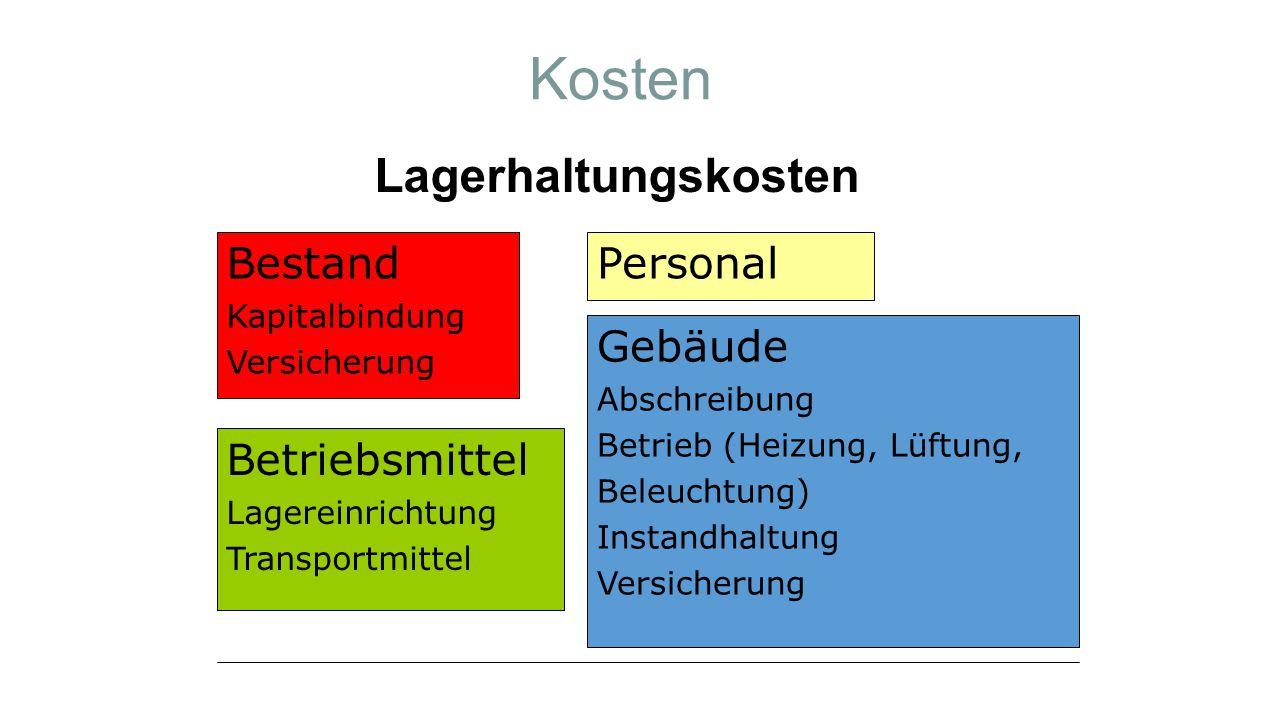 Kosten Lagerhaltungskosten Bestand Kapitalbindung Versicherung Personal Betriebsmittel Lagereinrichtung Transportmittel Gebäude Abschreibung Betrieb (