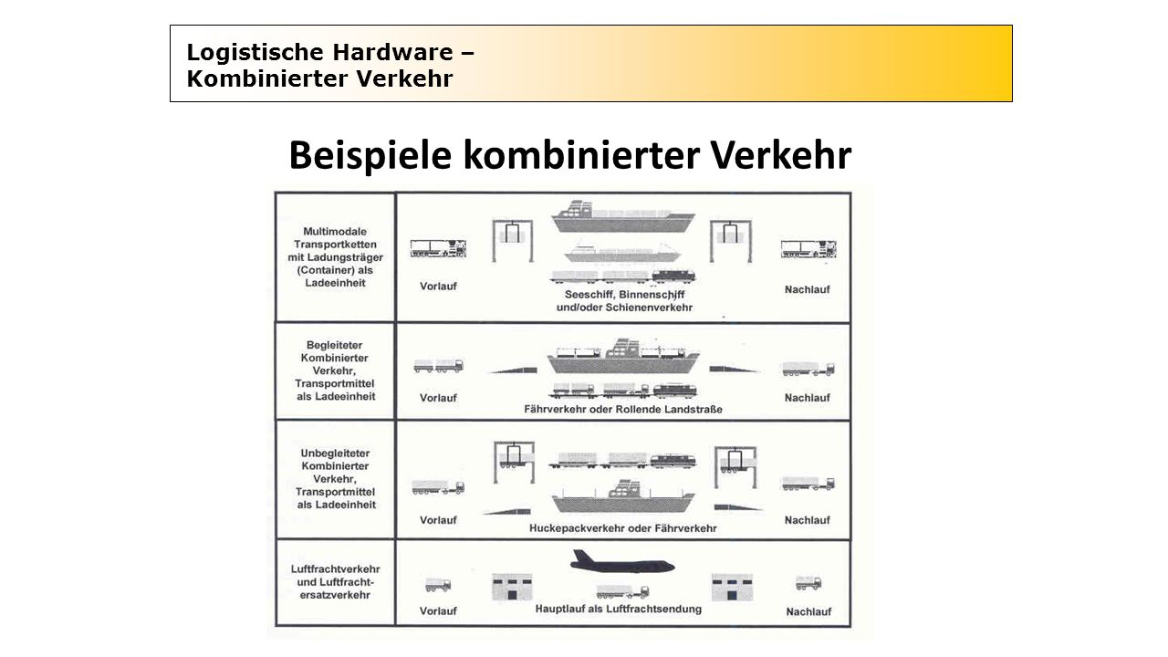 Lagerordnung Freie Lagerplatzordnung Voraussetzung: Eindeutige Kennzeichnung der einzelnen Lagerplätze; z.B.