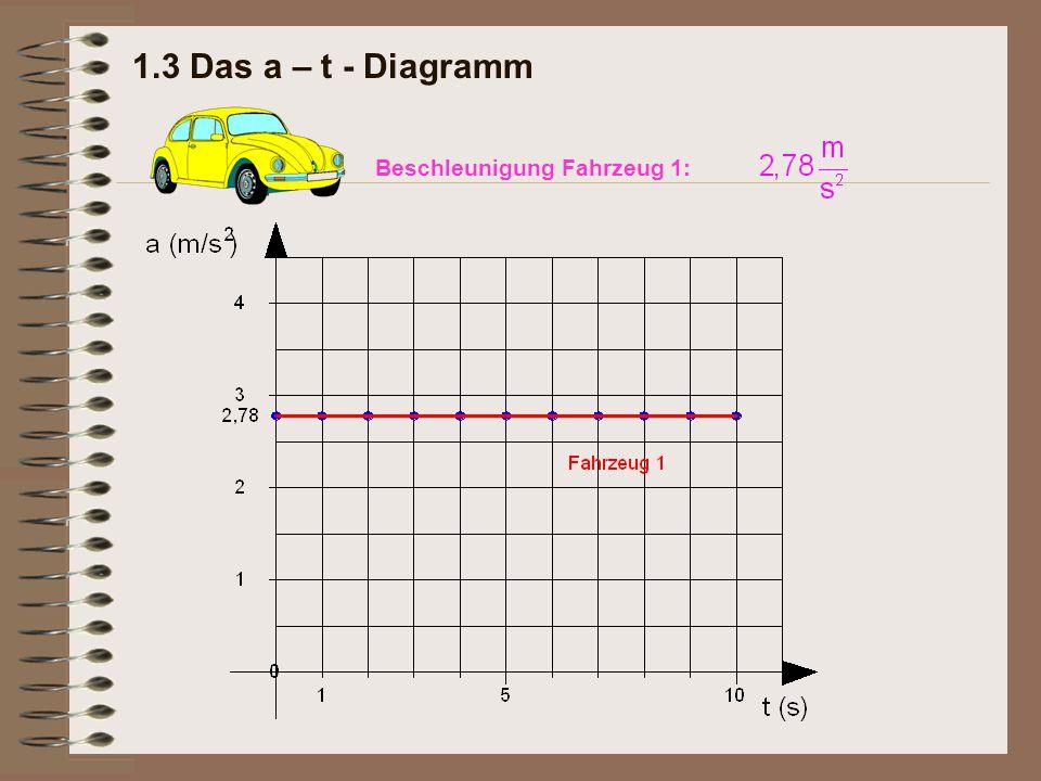 1.3 Das a – t - Diagramm Beschleunigung Fahrzeug 1: