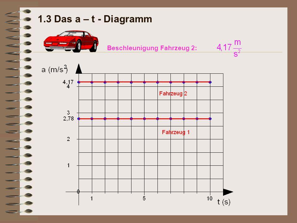 1.3 Das a – t - Diagramm Beschleunigung Fahrzeug 2: