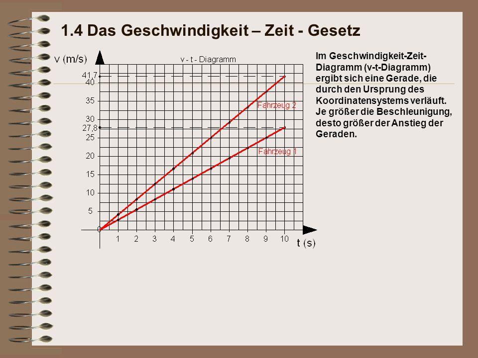 Im Geschwindigkeit-Zeit- Diagramm (v-t-Diagramm) ergibt sich eine Gerade, die durch den Ursprung des Koordinatensystems verläuft. Je größer die Beschl