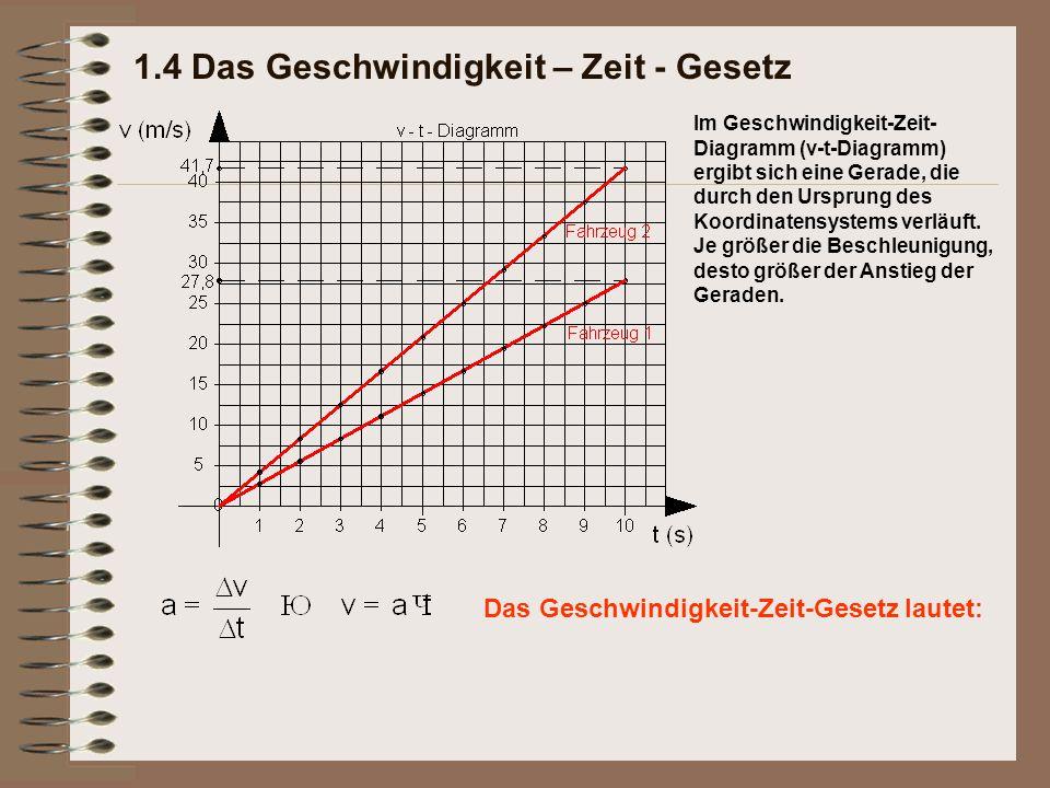 Das Geschwindigkeit-Zeit-Gesetz lautet: Im Geschwindigkeit-Zeit- Diagramm (v-t-Diagramm) ergibt sich eine Gerade, die durch den Ursprung des Koordinat