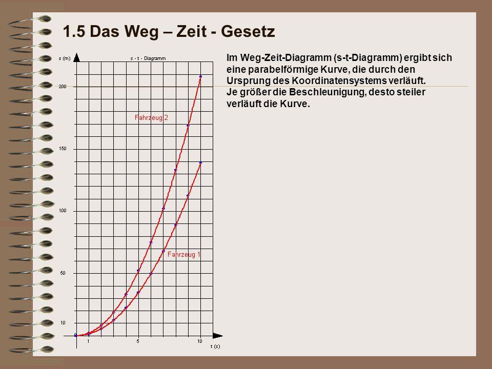 Im Weg-Zeit-Diagramm (s-t-Diagramm) ergibt sich eine parabelförmige Kurve, die durch den Ursprung des Koordinatensystems verläuft. Je größer die Besch