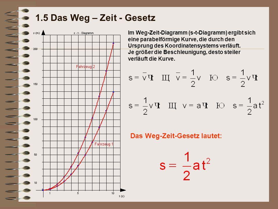 1.5 Das Weg – Zeit - Gesetz Im Weg-Zeit-Diagramm (s-t-Diagramm) ergibt sich eine parabelförmige Kurve, die durch den Ursprung des Koordinatensystems v