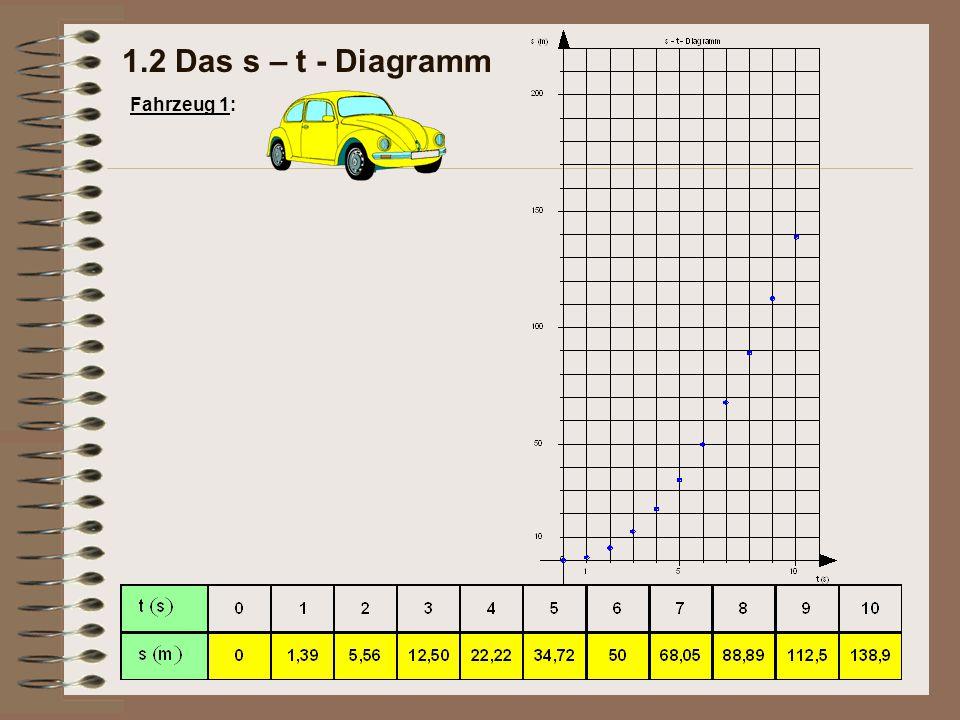 Im Geschwindigkeit-Zeit- Diagramm (v-t-Diagramm) ergibt sich eine Gerade, die durch den Ursprung des Koordinatensystems verläuft.
