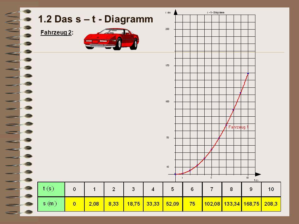 Das Geschwindigkeit-Zeit-Gesetz lautet: Im Geschwindigkeit-Zeit- Diagramm (v-t-Diagramm) ergibt sich eine Gerade, die durch den Ursprung des Koordinatensystems verläuft.