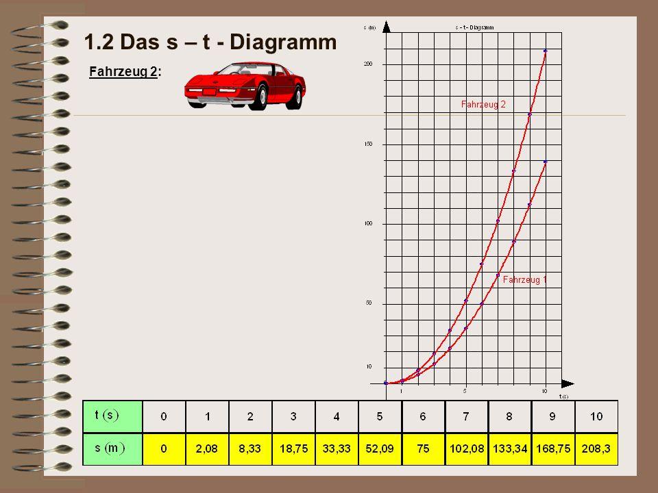 1.2 Das s – t - Diagramm Fahrzeug 2: