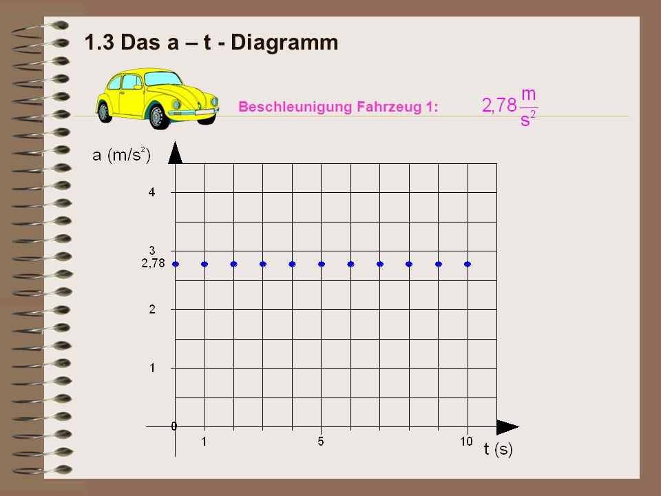 1.5 Das Weg – Zeit - Gesetz Im Weg-Zeit-Diagramm (s-t-Diagramm) ergibt sich eine parabelförmige Kurve, die durch den Ursprung des Koordinatensystems verläuft.