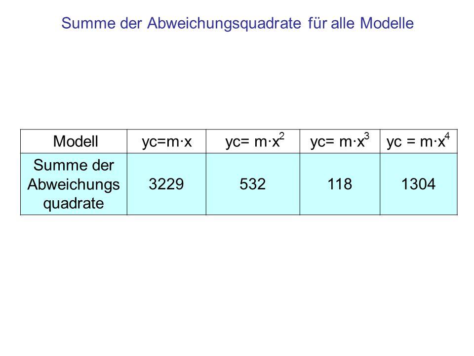 Summe der Abweichungsquadrate für alle Modelle Modellyc=m·x yc= m·x 2 yc= m·x 3 yc = m·x 4 Summe der Abweichungs quadrate 32295321181304