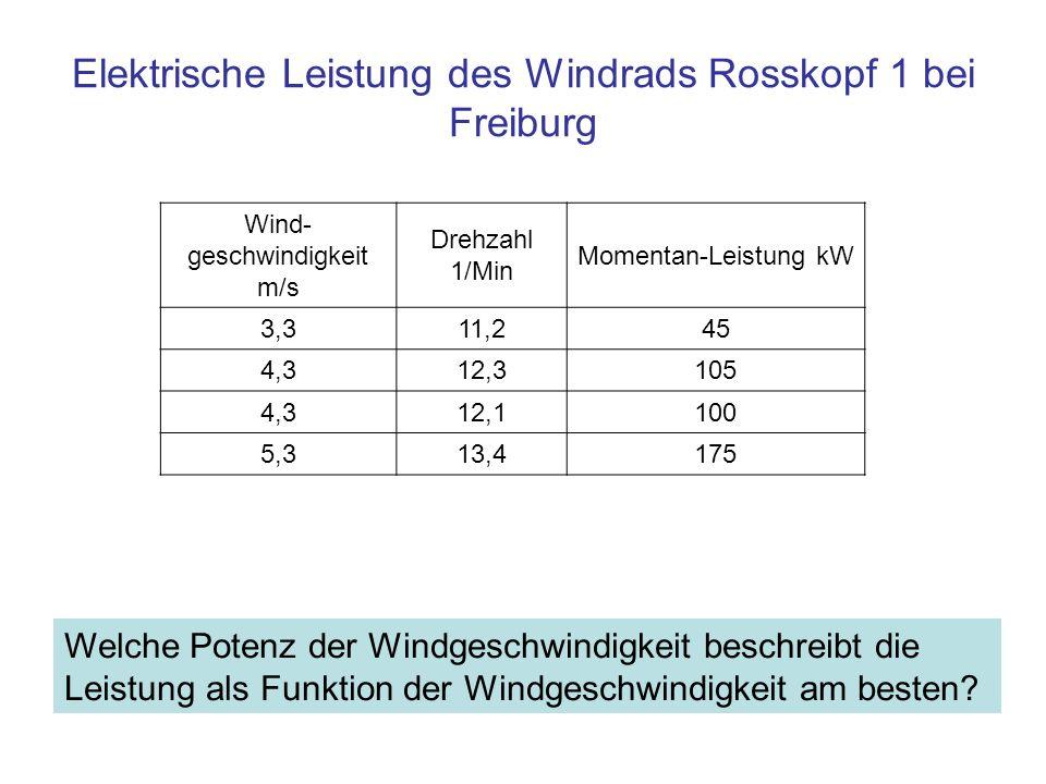 Elektrische Leistung des Windrads Rosskopf 1 bei Freiburg Wind- geschwindigkeit m/s Drehzahl 1/Min Momentan-Leistung kW 3,311,245 4,312,3105 4,312,110