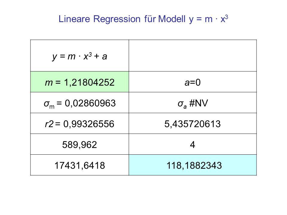 Lineare Regression für Modell y = m · x 3 y = m · x 3 + a m = 1,21804252a=0 σ m = 0,02860963σ a #NV r2 = 0,993265565,435720613 589,9624 17431,6418 118